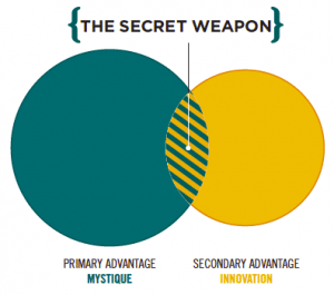The Secret Weapon Archetype by Sally Hogshead
